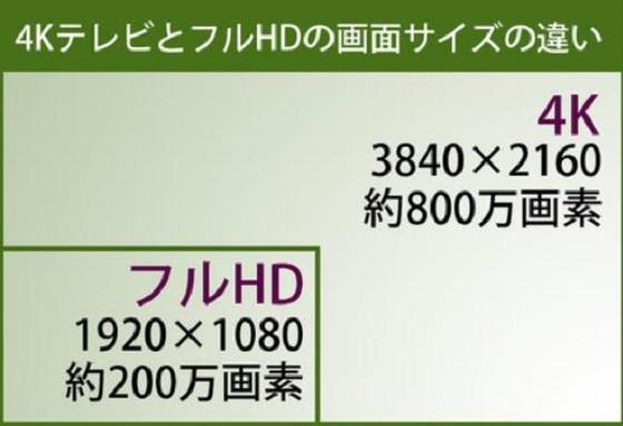 今注目!美しい映像で話題の4Kテレビが6万円台に!