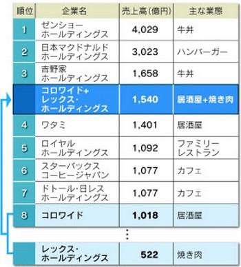 コロワイド(甘太郎・牛角運営)かっぱ寿司を株式公開買い付け(TOB)買収表明